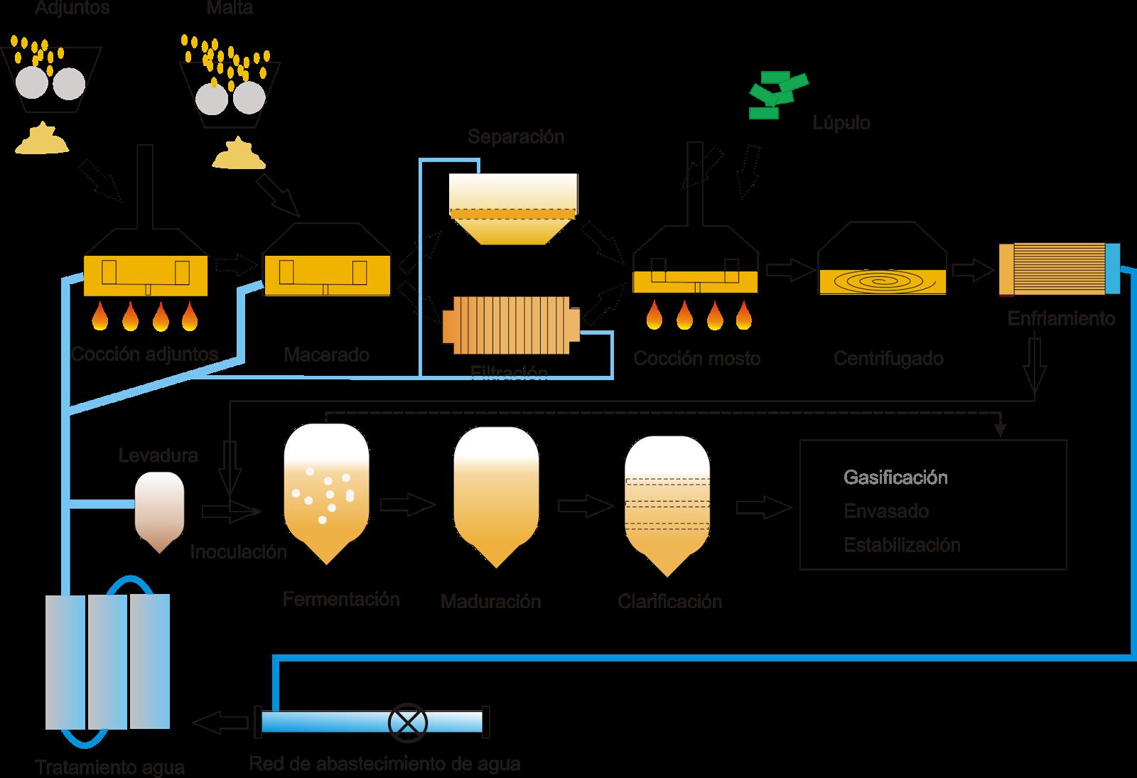 Proceso fabricación completo